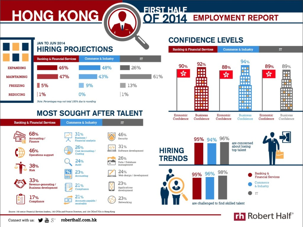 best performing industries hong kong