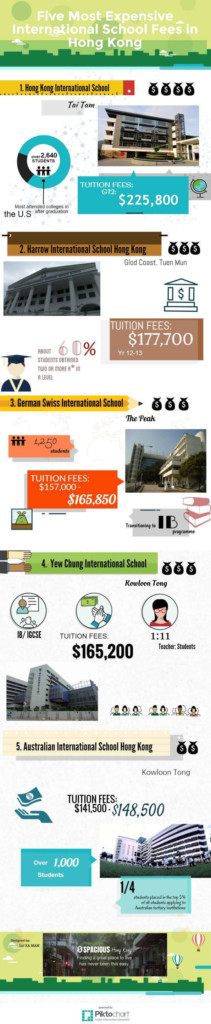 five most expensive international schools infographic edit