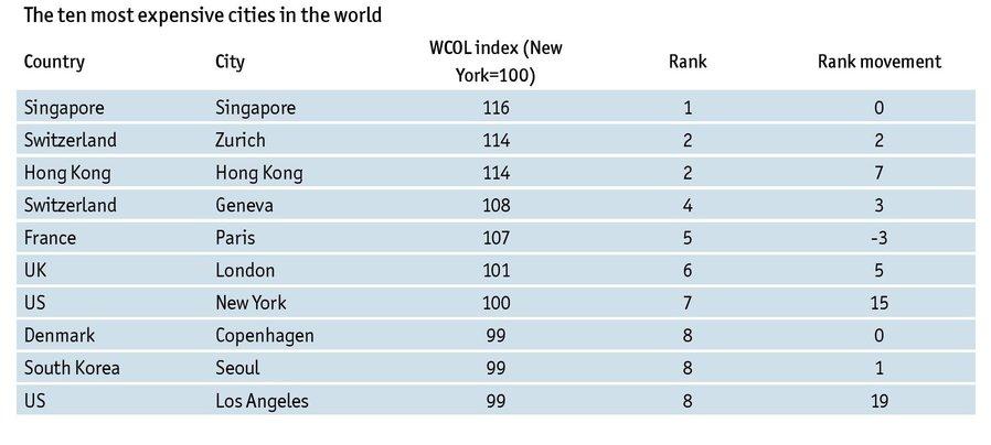 rsz_eiu_world_most_expensive_city_index