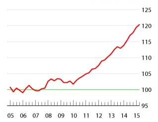 Germany Property Prices On Fire - Opportunities and Risks