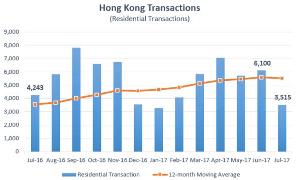 Hong Kong Residential Transactions Graph July 2017