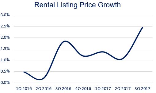 September Data Signals: Sales Maintains Strength, Rental Strengthens
