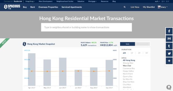4 Property Market Data Sources Better Than Centadata
