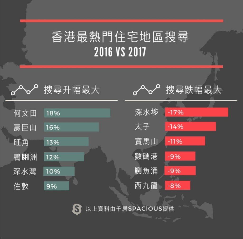 香港最熱門住宅地區搜尋