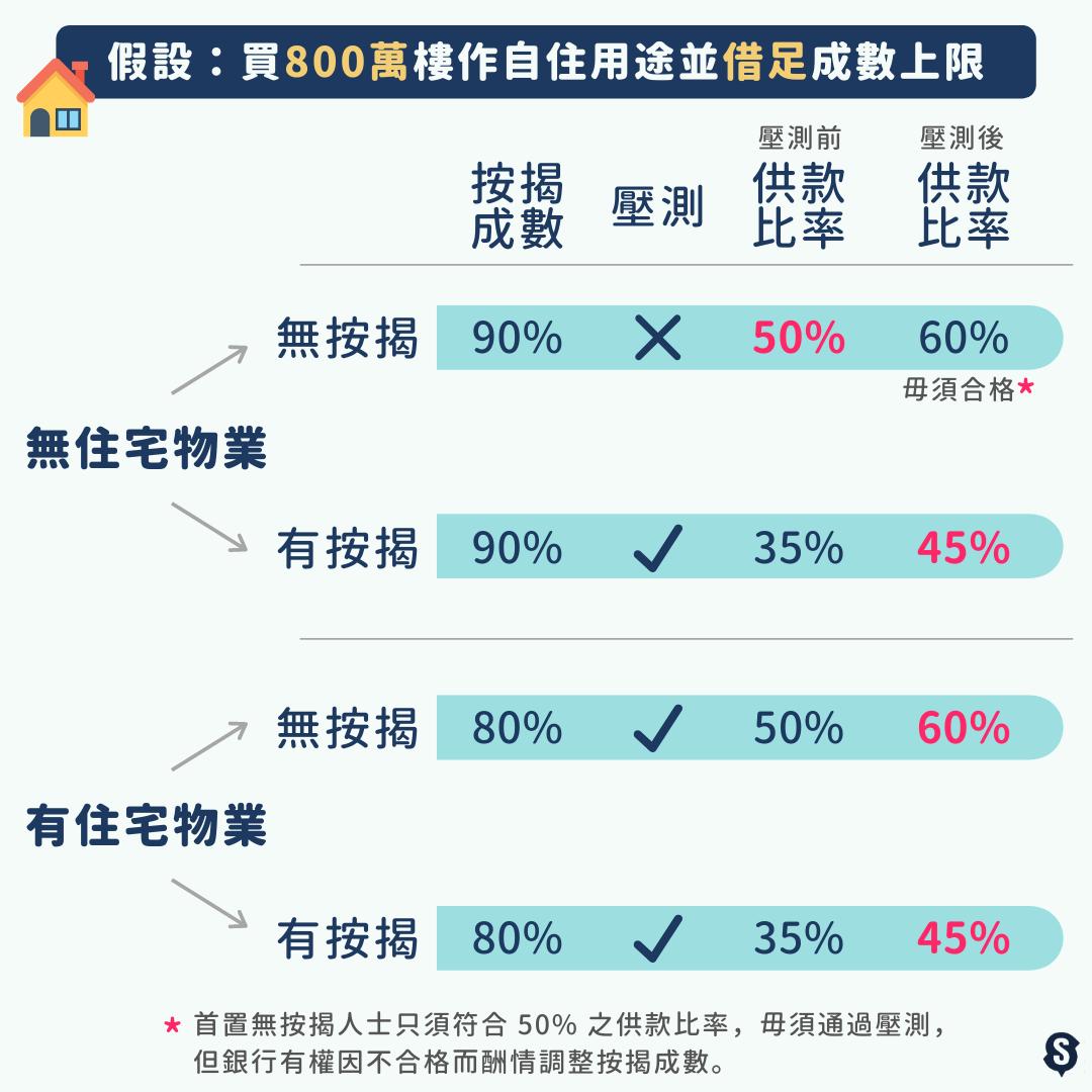 供款與入息比率上限-DSR