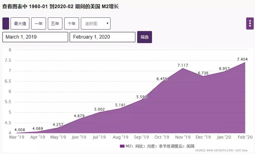 貨幣供應M2增長