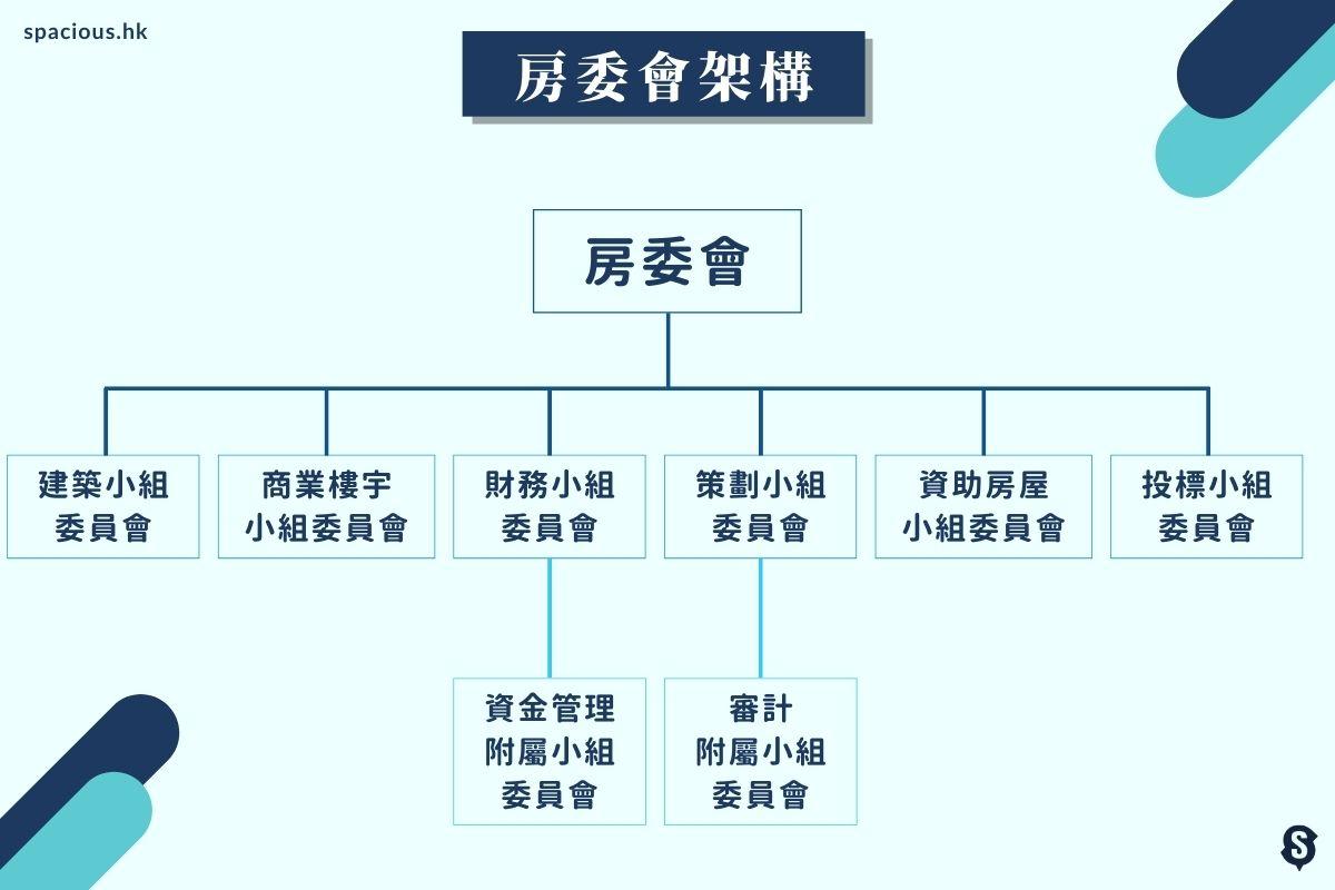 房委會架構圖