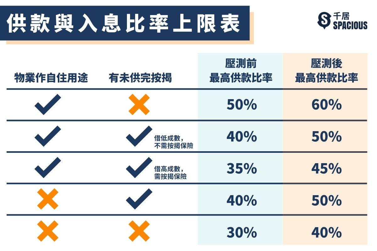 壓力測試-供款與入息比率上限表