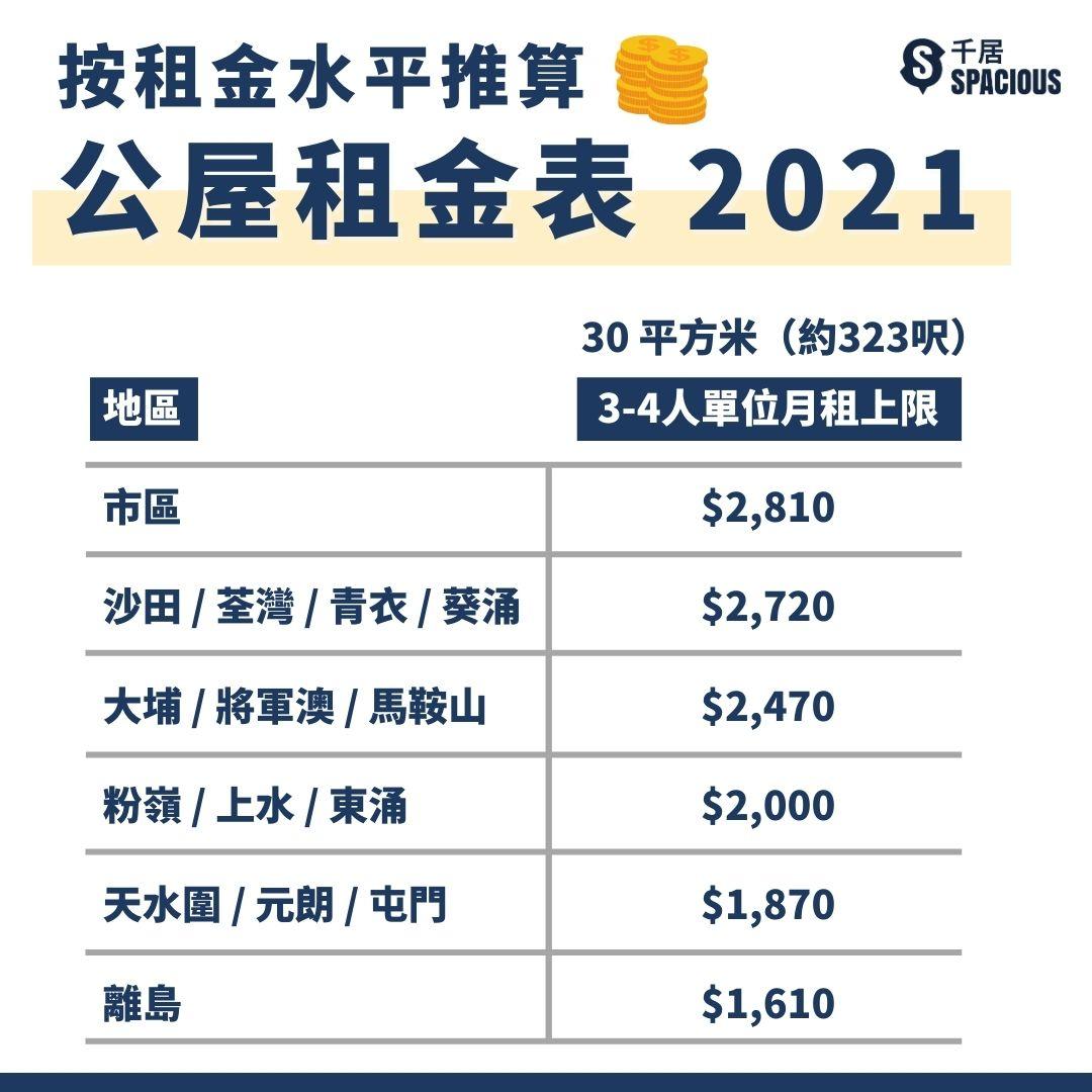 公屋租金表2021