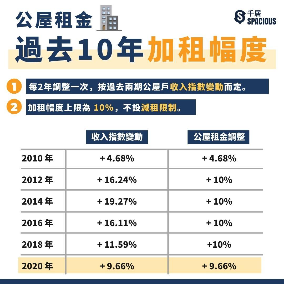 公屋租金過去10年加租幅度