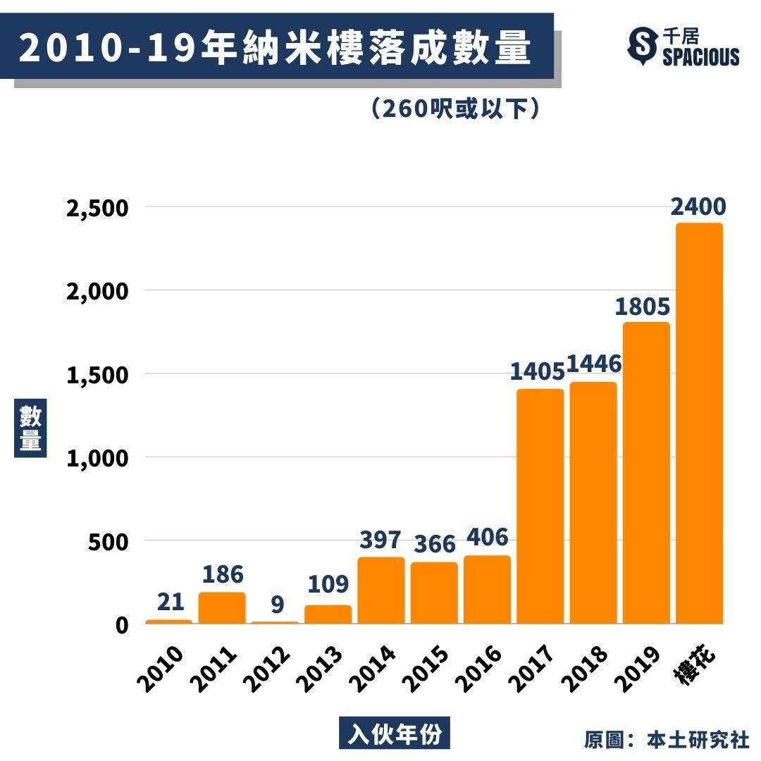 2010-19年納米樓落成數量