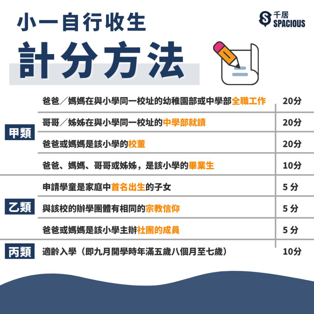 自行分配學位計分方法