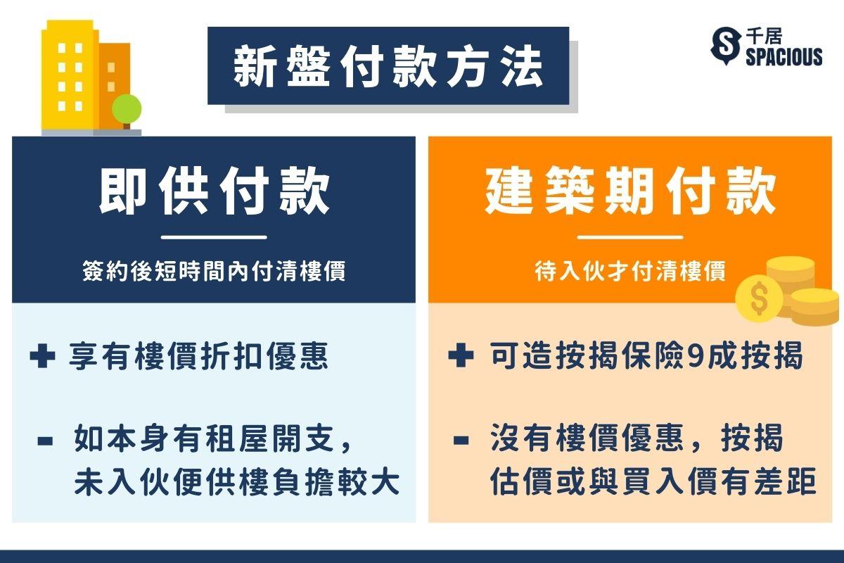 估價不足-新盤付款方法-即供付款 VS 建築期付款