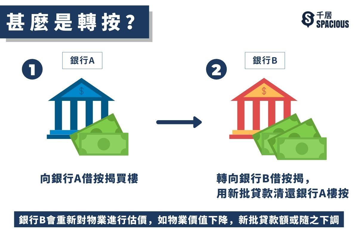 物業估價不足-甚麼是轉按